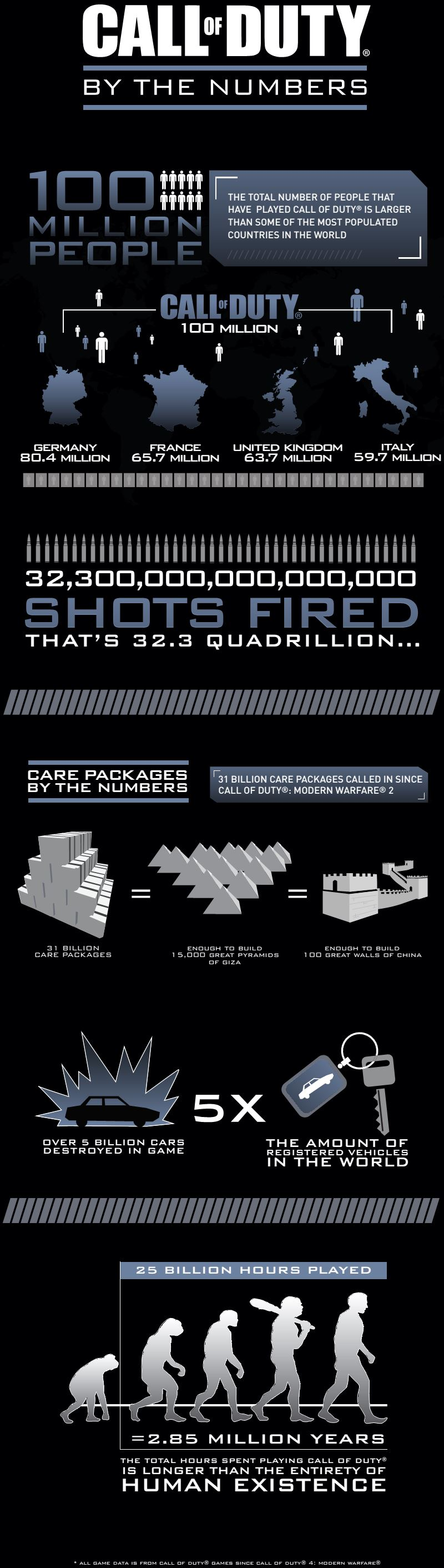 Call of Duty Infographic