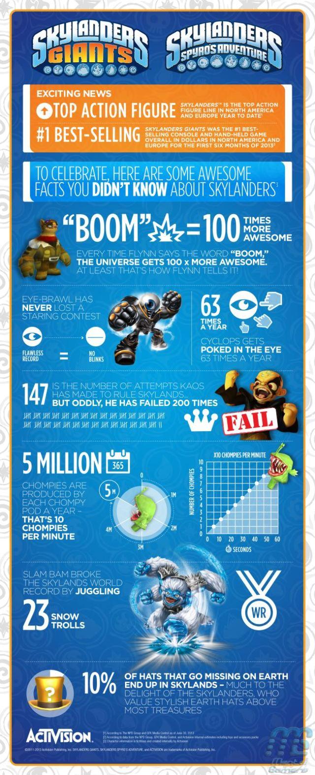Skylanders Success Infographic